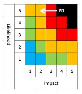 Residual risk matrix