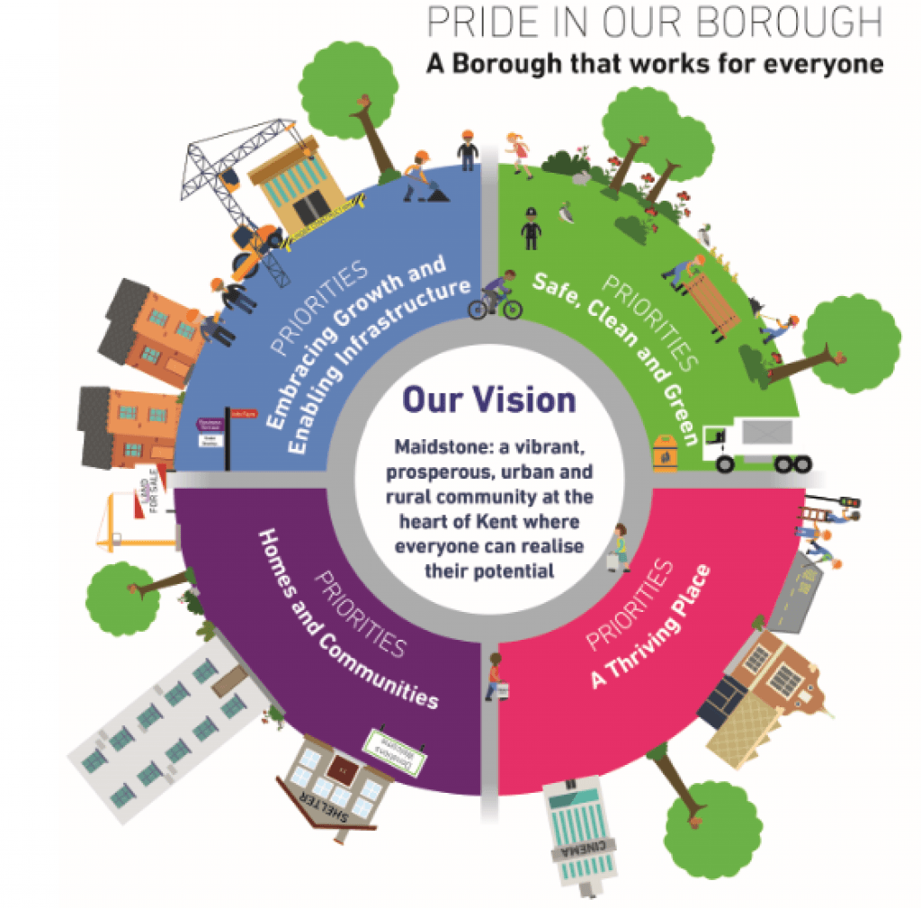 Strategic Plan Wheel